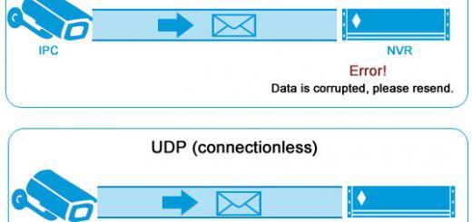 438 TCP vs UDP 520x245-مقایسه پروتکل tcp/ip با udp و تاثیر آن در دوربین مداربسته تحت شبکه-نصب دوربین مداربسته در کرج
