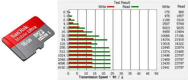 sandisk 16gb tf/microsd card - speed