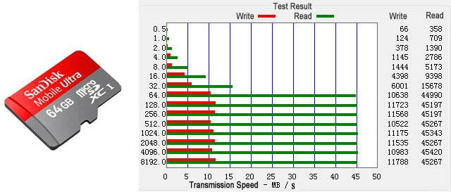sandisk 64gb 200x tf/microsd card - speed