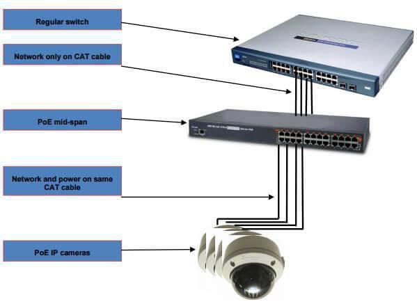 PoE Mid Span-انواع تجهیزات poe در دوربین مداربسته-نصب دوربین مداربسته در کرج