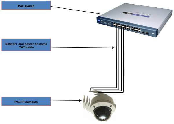 PoE Switches-انواع تجهیزات poe در دوربین مداربسته-نصب دوربین مداربسته در کرج
