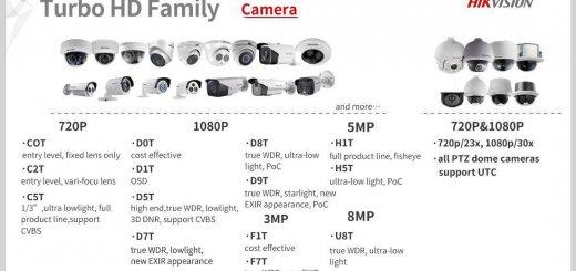 hikvision turbo hd name role 520x245-راهنمای نامگذاری دوربین مداربسته هایک ویژن turbo hd-نصب دوربین مداربسته در کرج