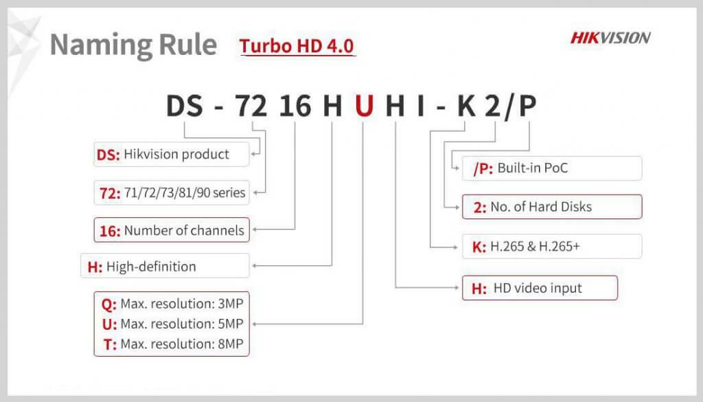 hikvision turbohd model name 1024x585-راهنمای نامگذاری dvr هایک ویژن turbo hd 4-نصب دوربین مداربسته در کرج