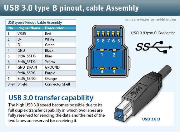 usb3 pin-usb 2 vs usb 3-نصب دوربین مداربسته در کرج